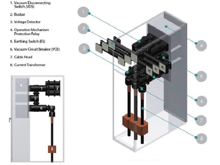 Mv Solid Insulation Switchgear Sis Switchgear Content