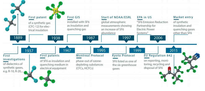 Development Sf6 Alternative Gases In Switchgears Switchgear Content